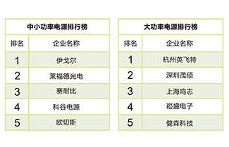 Eaglerise won the top spot on《GG-LED Driver List 》again!